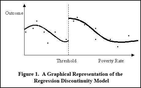 Graphical representation of regression discontinuity model